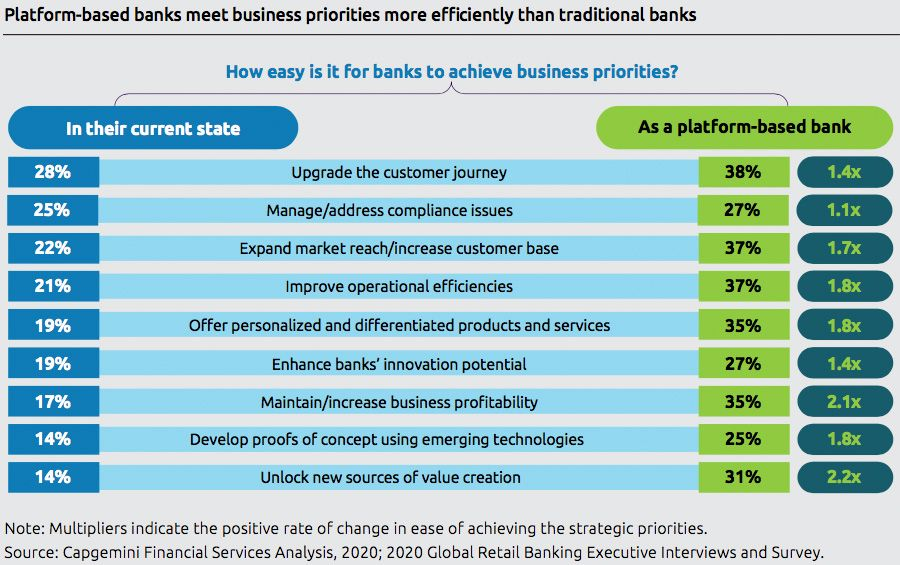 Platform-based banks meet business priorities more efficiently than traditional banks