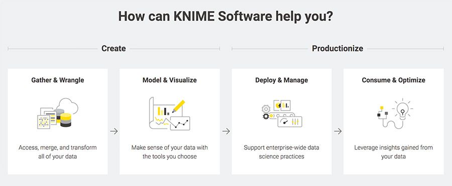 How can KNIME Software help you?