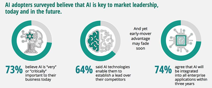 AI adopters surveyed believe that AI is key to market leadership, today and in the future