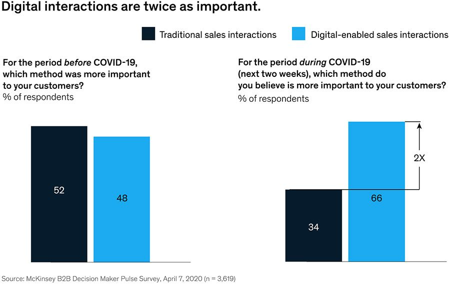 Digital interactions are twice as important