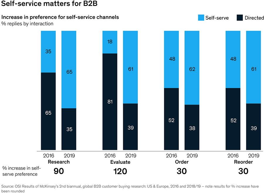 Self-service matters for B2B