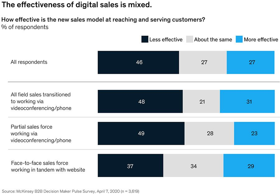 The effectiveness of digital sales is mixed