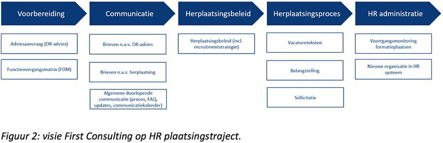 Visie First Consulting op HR plaatsingstraject