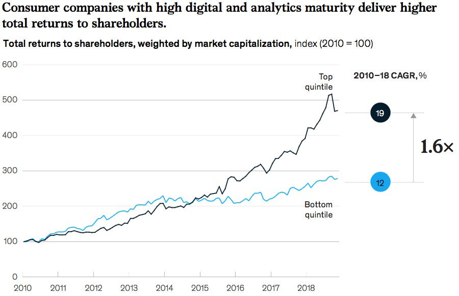 Consumer companies with high digital and analytics deliver higher total returns to shareholders