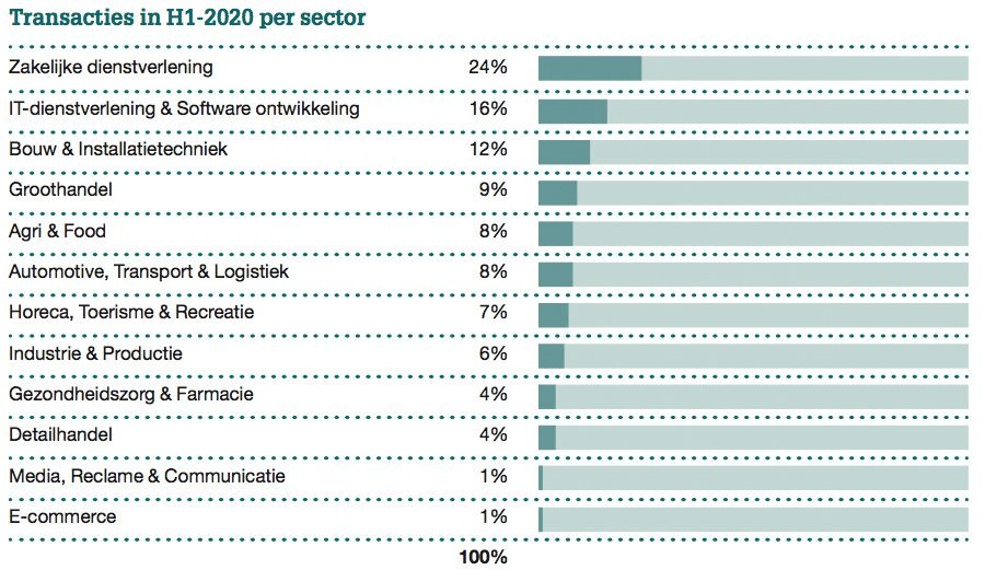 Transacties in H1-2020 per sector