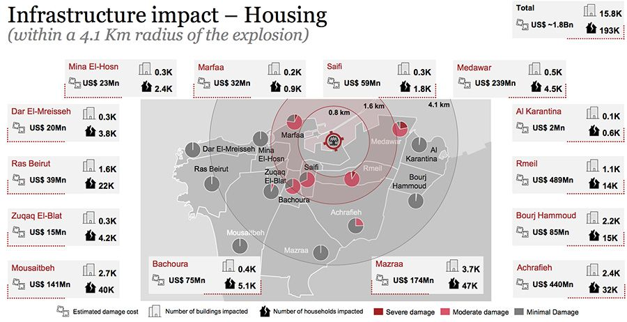 Infrastructure-impact---Housing