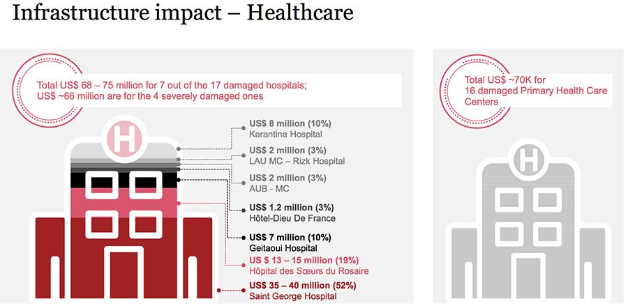 Infrasctructure-impact---Healthcare