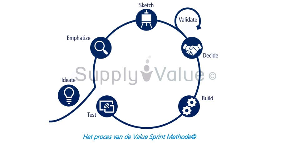 Het proces van de ValueSprint Methode