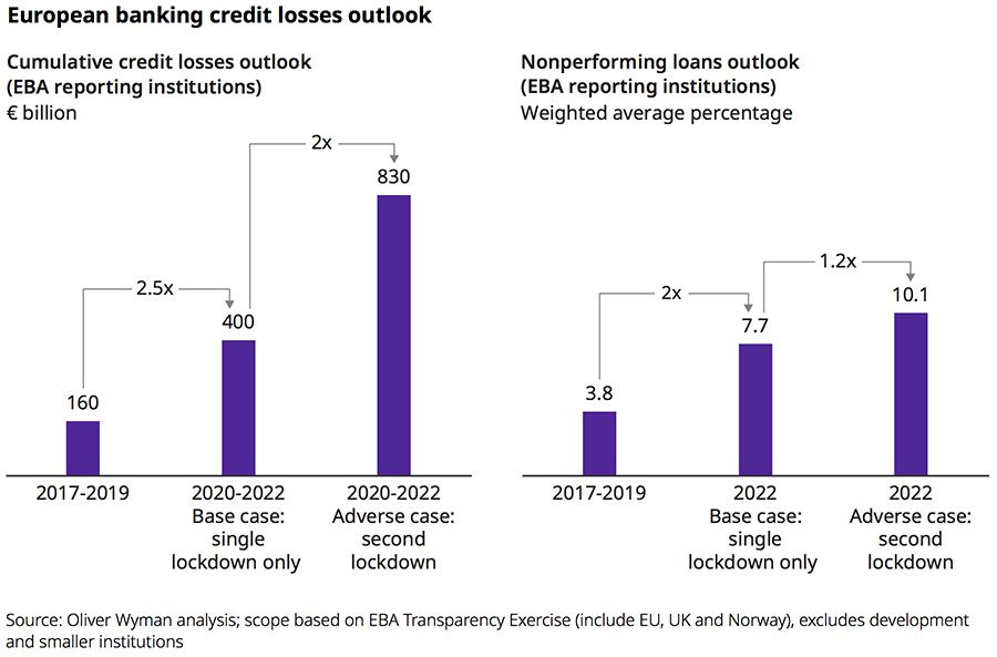 European banking credit losses outlook