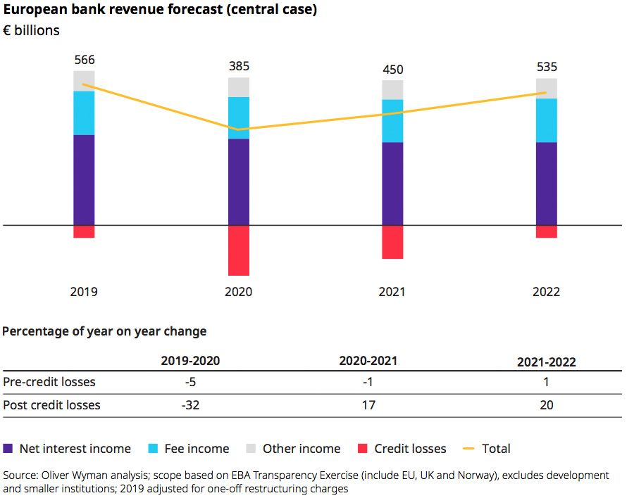European bank revenue forecast