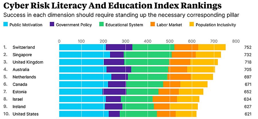 Cyber Risk Literacy and Education Index rankings