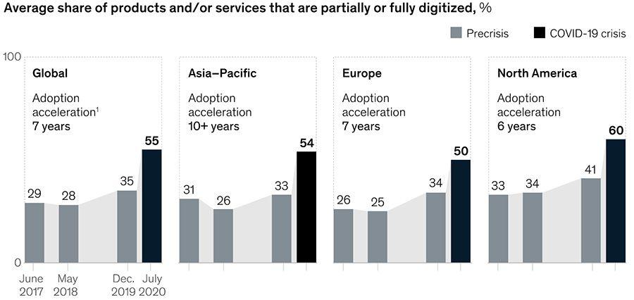 Gemiddelde aandeel van (deels) gedigitaliseerde producten/diensten