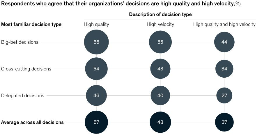 Respondents who agree that their organizations dicisions are high quality and high velocity