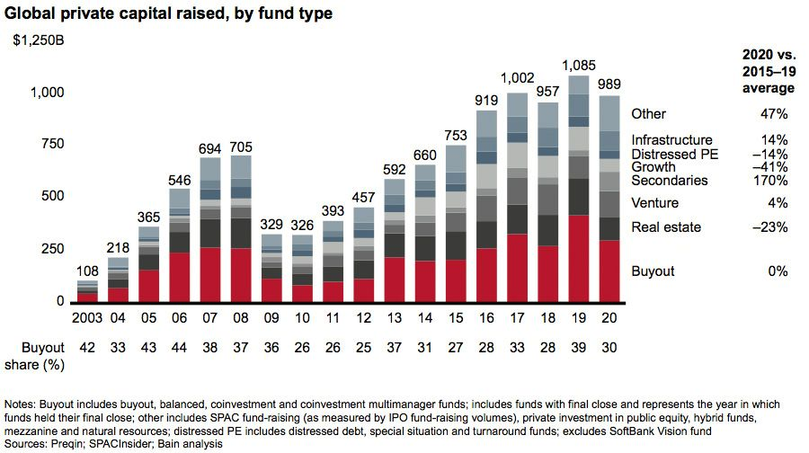 Global private capital raised, by fund type