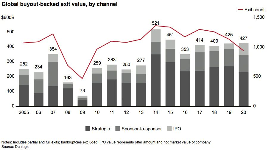 Global buyout-backed exits, by length of time held in fund portfolio