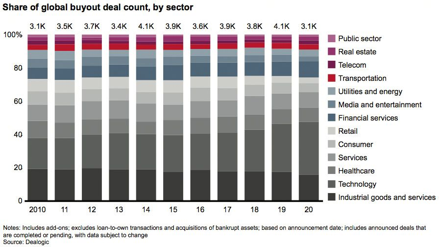 Share of global buyout deal count, by sector