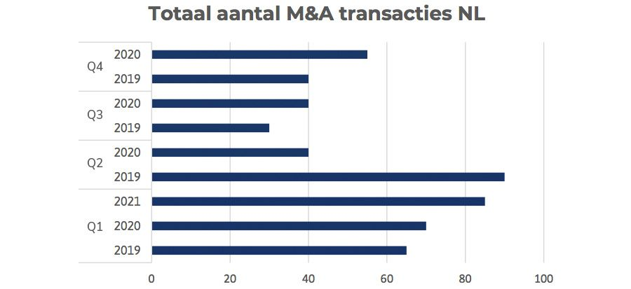 Totaal aantal M&A transacties NL
