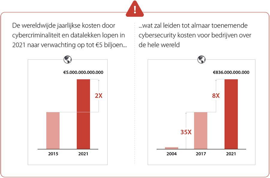 De markt voor cybersecurity groeit