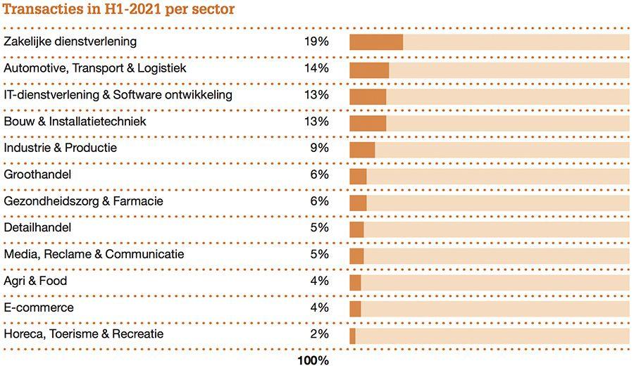 Transacties in H1-2021 per sector