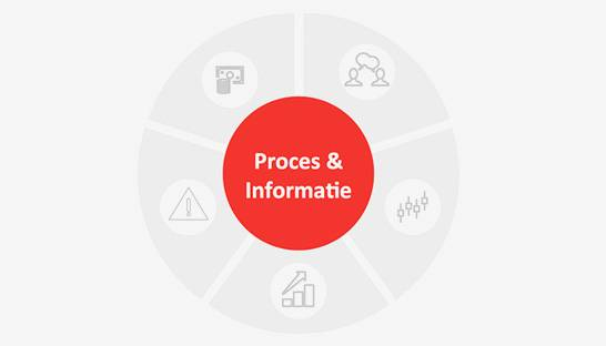 De Business Process Transformation-aanpak van MLC