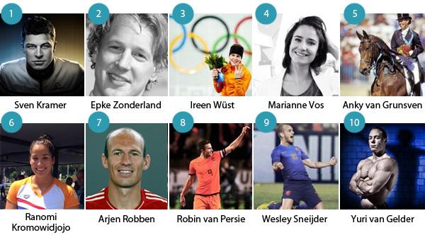 Overzicht Top 20 Populairste Sporters Van Nederland