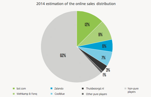 2014 estimation of the online sales distribution