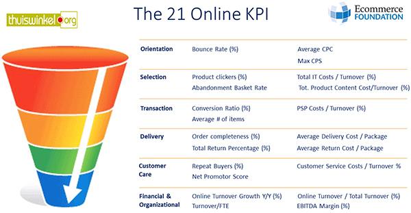 21 Ecommerce KPIs