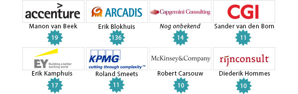 8 adviesbureaus bij Low Car Diet