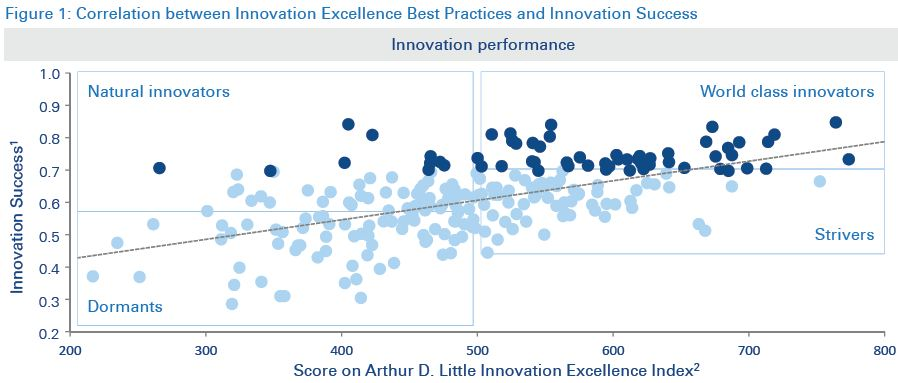 ADL - Innovation Performance 1