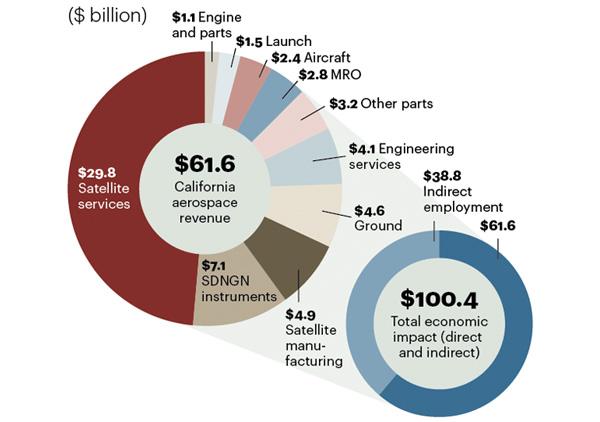 AT Kearney - California Aerospace Industry