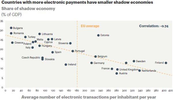 AT Kearney - Payments and Shadow Economy