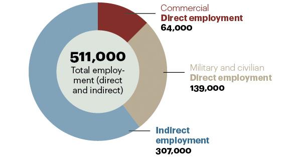 A.T. Kearney - Total employment