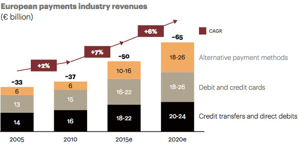 ATKearney - Euopean Payments Industry Revenues