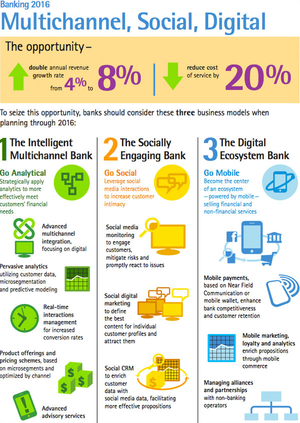 Accenture - Banking 2016 Infographic