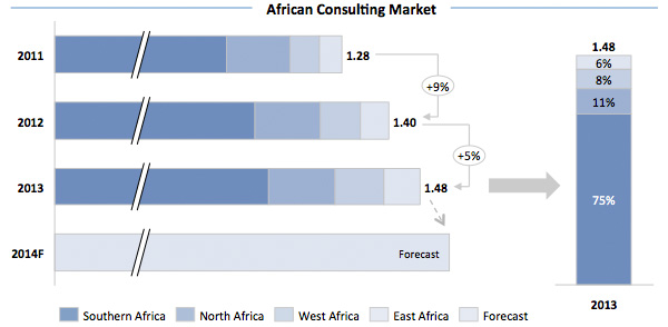 African Consulting Market