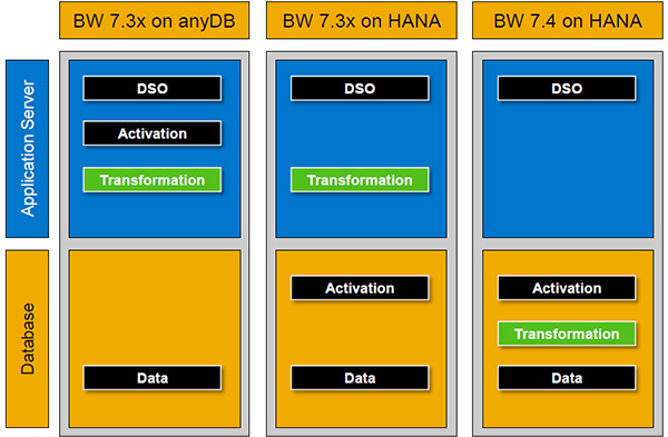 Aplication server and database - BW-7