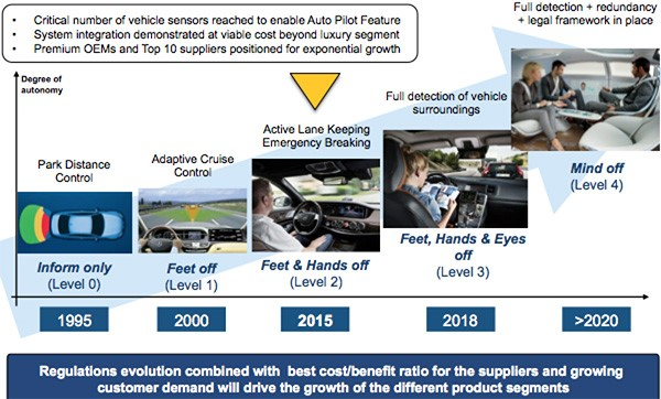 Automation of car market