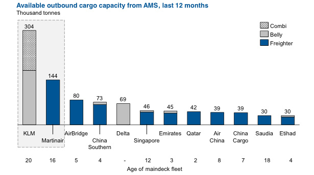 Available outbound cargo capacity from AMS