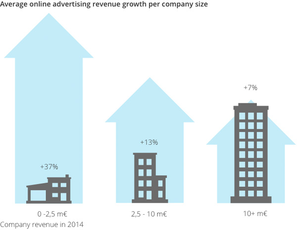 Avarage online advertising revenue growth per company size