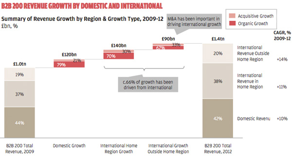 B2B 200 revenue growth by domestic and international