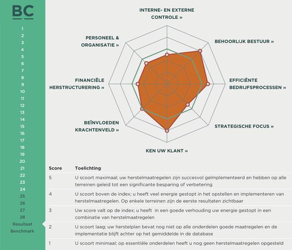 BC - Interne-Externe-Controle