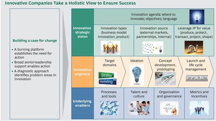 BCG - Innovatie Best Practices