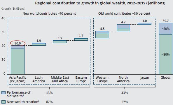BCG - New Wealth Creation