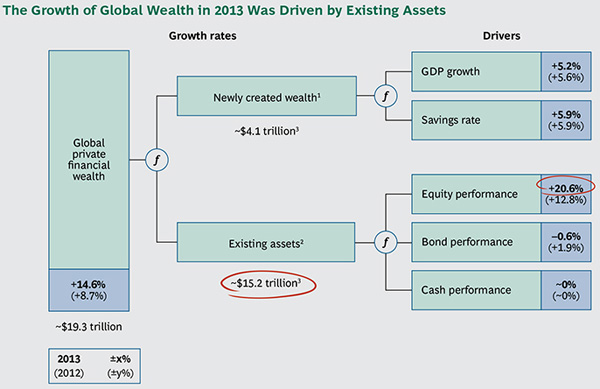 BCG - Global Wealth 2