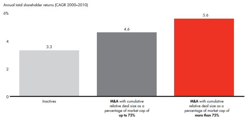 Bain - Mergers & Acquisitions 2