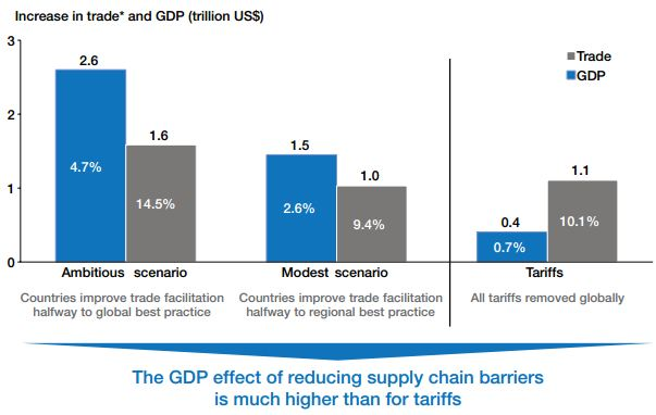 Bain - Supply Chain Barriers vs Tariffs
