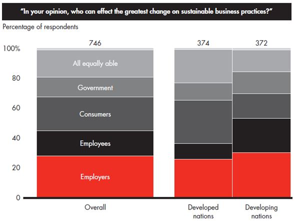 Bain - Sustainable Business Practices