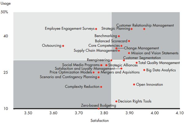 Bain - Top 10 Management Tools