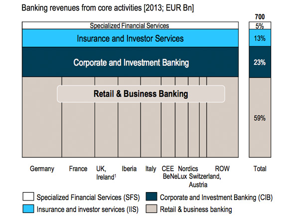 Banking Reveues from Core Activities