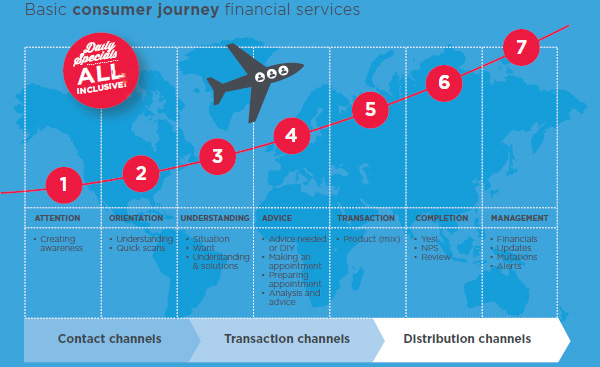 Basic consumer journey financial services